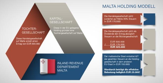 Holding Steuern Sparen